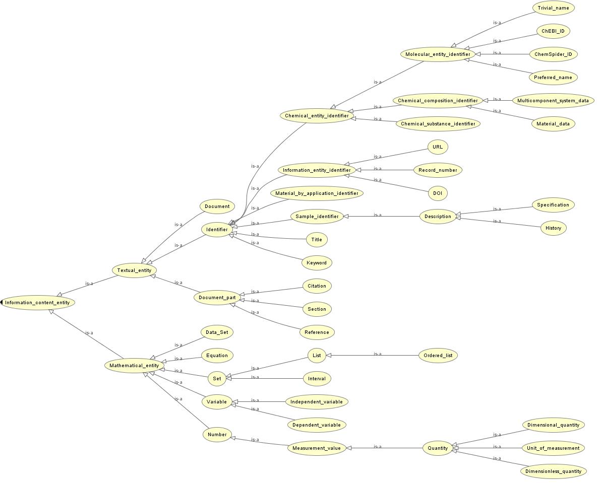 Иерархия классов, порождаемых общей концепцией  Information content entity