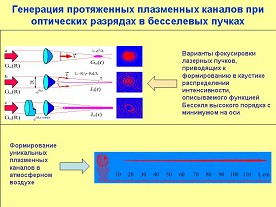 Генерация протяженных плазменных каналов при оптических разрядах в бесселевых пучках