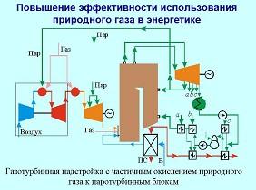 Повышение эффективности использования природного газа в энергетике